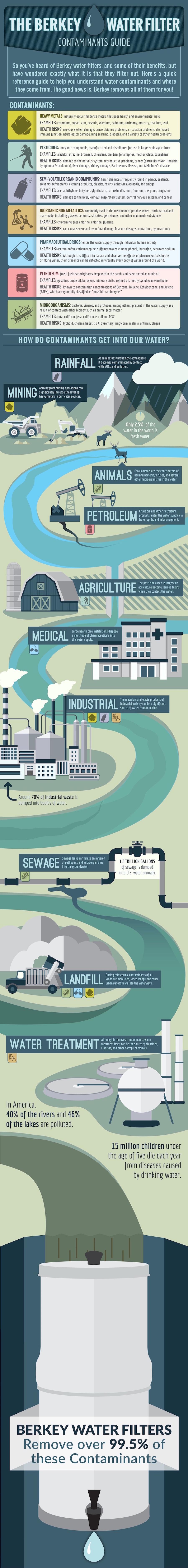 Berkey Water Filter Contaminants Guide